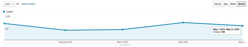 Bezoekersstatistieken Mei 2016